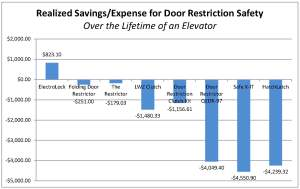 Realized Savings_Door Restrictor Chart